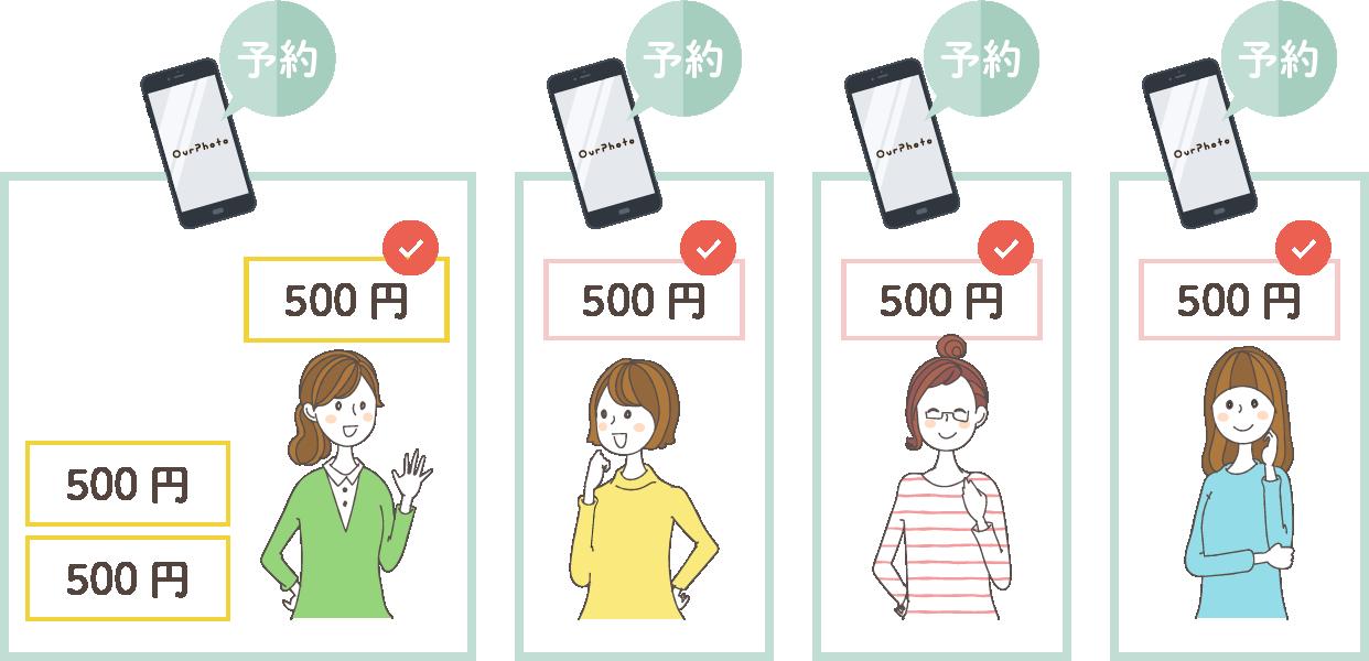 友だちも次回撮影が500円割引になる